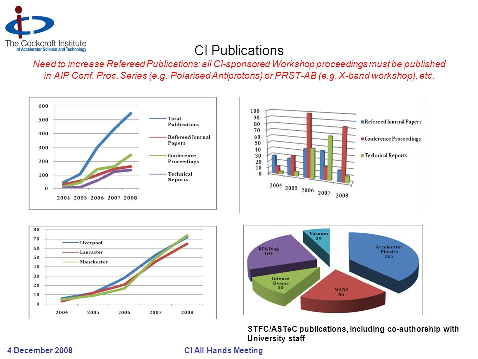 4 December 2008 CI All Hands Meeting CI Publications Need to increase Refereed Publications: all CI-sponsored Workshop proceedings must be published i