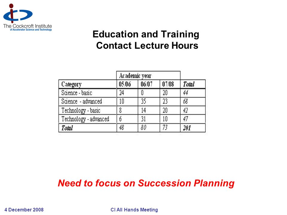 4 December 2008 CI All Hands Meeting Education and Training Contact Lecture Hours Need to focus on Succession Planning