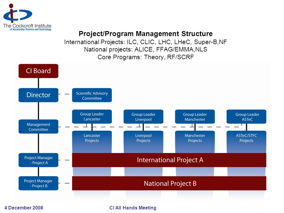 4 December 2008 CI All Hands Meeting Project/Program Management Structure International Projects: ILC, CLIC, LHC, LHeC, Super-B,NF National projects: ALICE, FFAG/EMMA,NLS Core Programs: Theory, RF/SCRF
