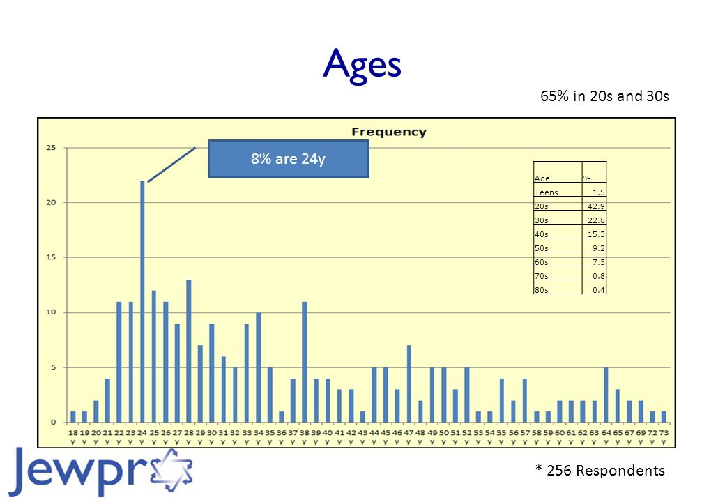 Ages 8% are 24y * 256 Respondents Age% Teens1.5 20s42.9 30s22.6 40s15.3 50s9.2 60s7.3 70s0.8 80s0.4 65% in 20s and 30s