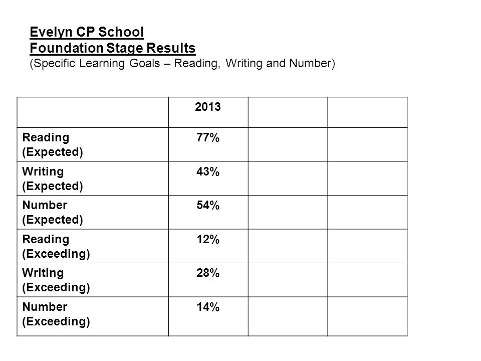 Evelyn CP School Foundation Stage Results (Specific Learning Goals – Reading, Writing and Number) 2013 Reading (Expected) 77% Writing (Expected) 43% N