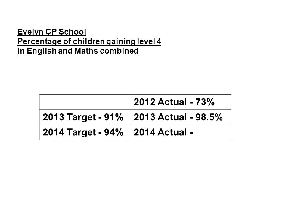 Evelyn CP School Percentage of children gaining level 4 in English and Maths combined 2012 Actual - 73% 2013 Target - 91%2013 Actual - 98.5% 2014 Targ