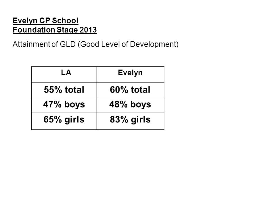 Evelyn CP School Foundation Stage 2013 Attainment of GLD (Good Level of Development) LAEvelyn 55% total60% total 47% boys48% boys 65% girls83% girls
