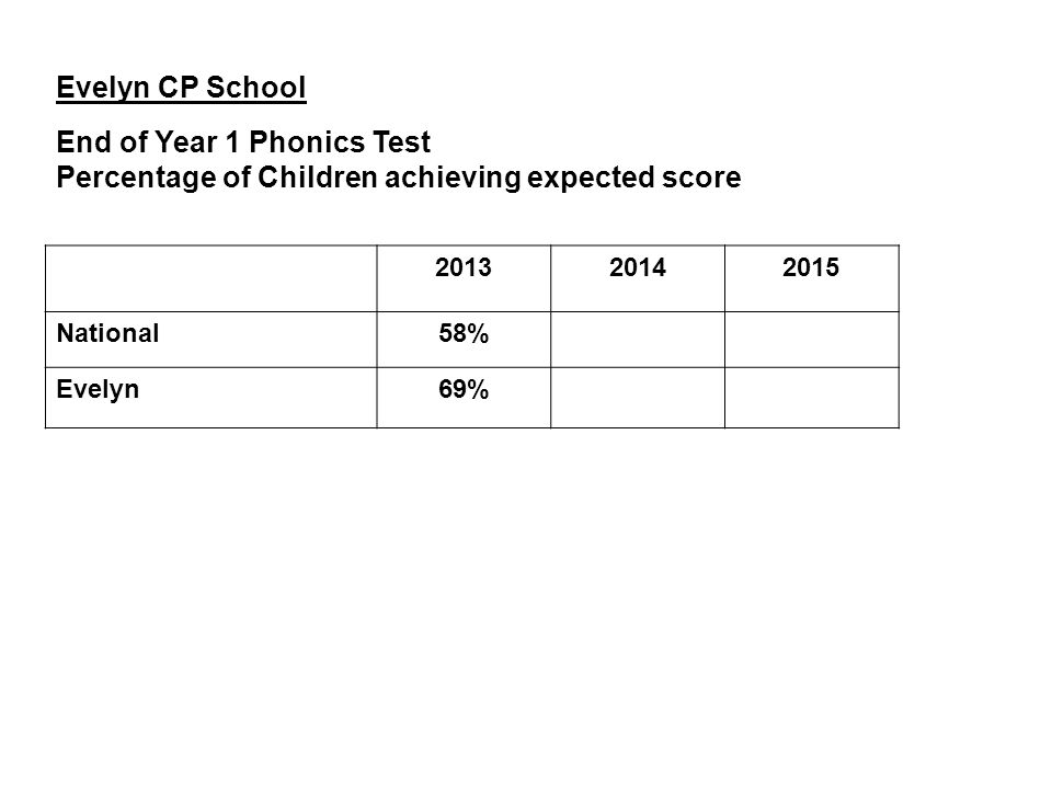 Evelyn CP School End of Year 1 Phonics Test Percentage of Children achieving expected score 201320142015 National58% Evelyn69%