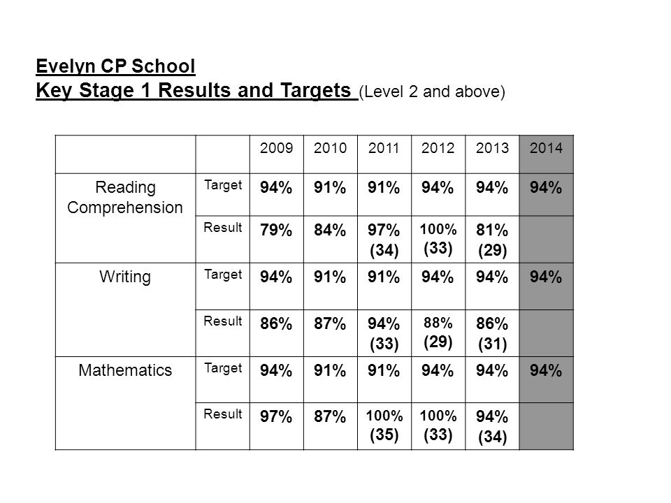 Evelyn CP School Key Stage 1 Results and Targets (Level 2 and above) 200920102011201220132014 Reading Comprehension Target 94%91% 94% Result 79%84%97%