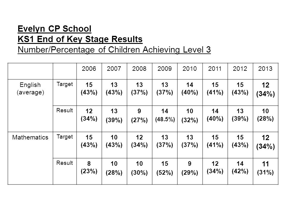Evelyn CP School KS1 End of Key Stage Results Number/Percentage of Children Achieving Level 3 20062007200820092010201120122013 English (average) Targe