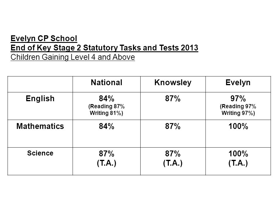 Evelyn CP School End of Key Stage 2 Statutory Tasks and Tests 2013 Children Gaining Level 4 and Above NationalKnowsleyEvelyn English84% (Reading 87% W