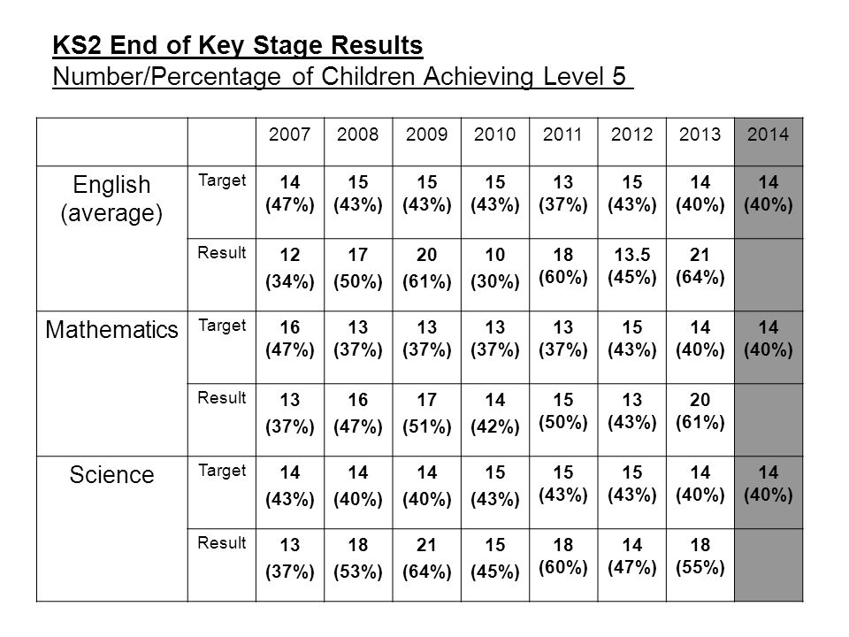 KS2 End of Key Stage Results Number/Percentage of Children Achieving Level 5 20072008200920102011201220132014 English (average) Target 14 (47%) 15 (43