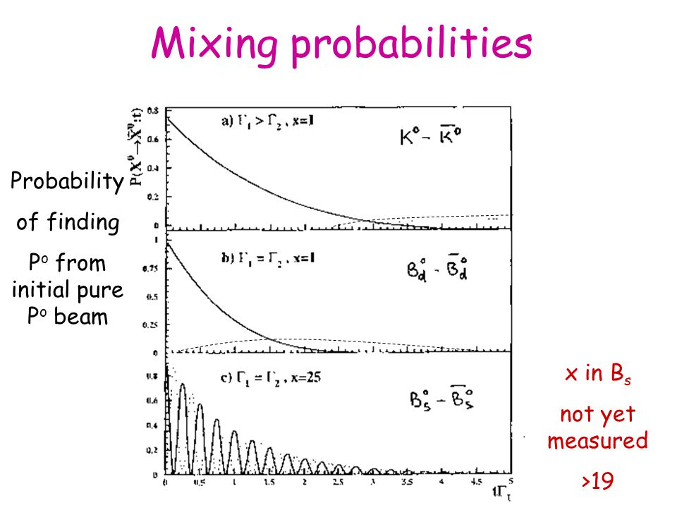 Mixing probabilities x in B s not yet measured >19 Probability of finding P o from initial pure P o beam