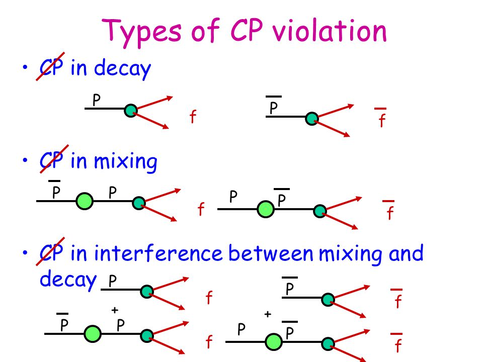 CP in decay CP in mixing CP in interference between mixing and decay Types of CP violation P f f P f f P P f f P PP P f f P PP P + +