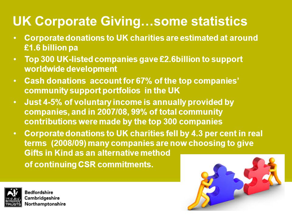 Main title Subtitle Corporate donations to UK charities are estimated at around £1.6 billion pa Top 300 UK-listed companies gave £2.6billion to support worldwide development Cash donations account for 67% of the top companies' community support portfolios in the UK Just 4-5% of voluntary income is annually provided by companies, and in 2007/08, 99% of total community contributions were made by the top 300 companies Corporate donations to UK charities fell by 4.3 per cent in real terms (2008/09) many companies are now choosing to give Gifts in Kind as an alternative method of continuing CSR commitments.
