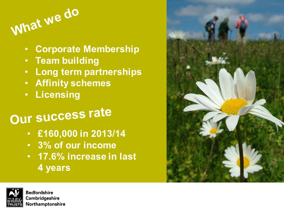 Corporate Membership Team building Long term partnerships Affinity schemes Licensing £160,000 in 2013/14 3% of our income 17.6% increase in last 4 years What we do Our success rate