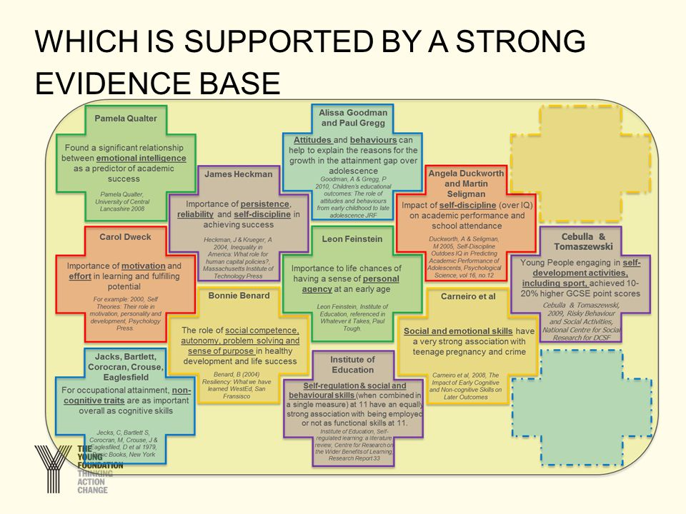 WHICH IS SUPPORTED BY A STRONG EVIDENCE BASE