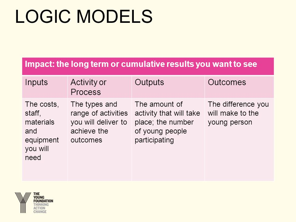 LOGIC MODELS Impact: the long term or cumulative results you want to see InputsActivity or Process OutputsOutcomes The costs, staff, materials and equipment you will need The types and range of activities you will deliver to achieve the outcomes The amount of activity that will take place; the number of young people participating The difference you will make to the young person