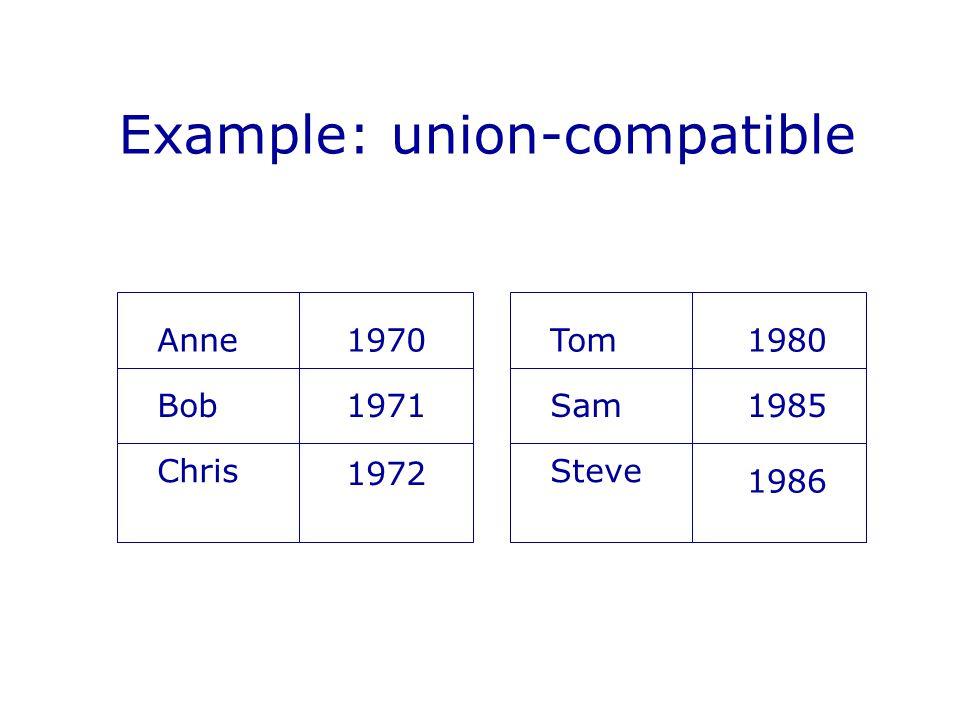 Example: union-compatible Anne Bob Chris 1970 1971 1972 Tom Sam Steve 1980 1985 1986