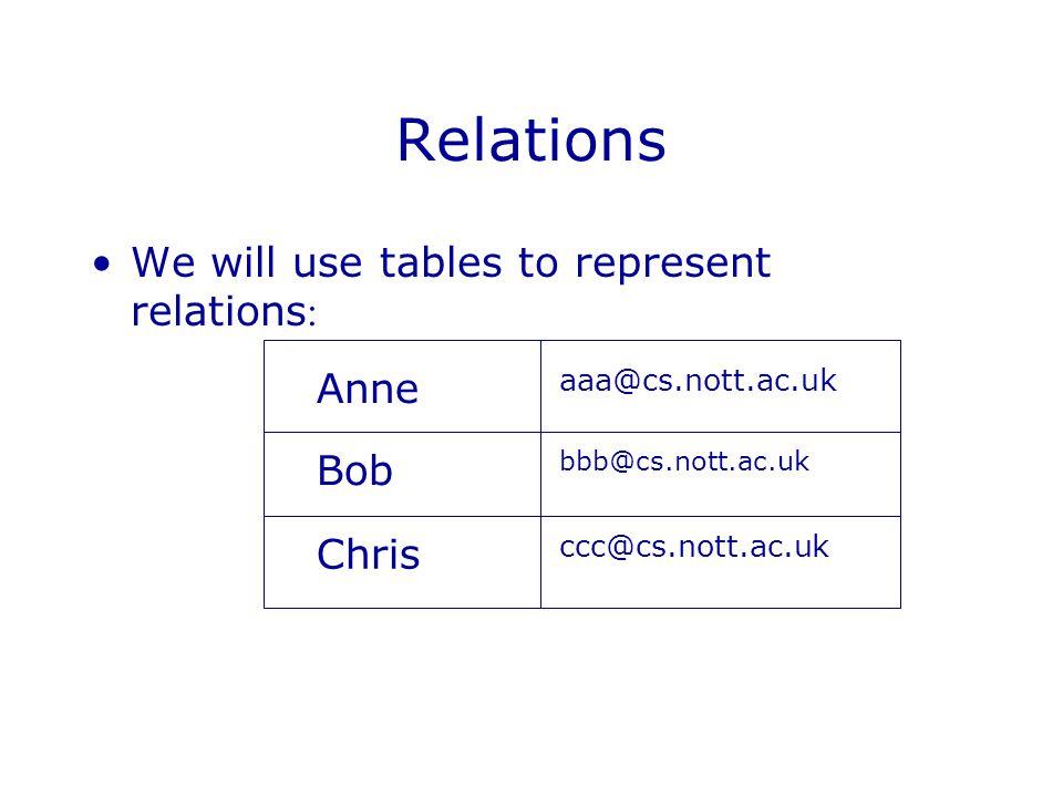 Relations We will use tables to represent relations : Anne aaa@cs.nott.ac.uk Bob bbb@cs.nott.ac.uk Chris ccc@cs.nott.ac.uk