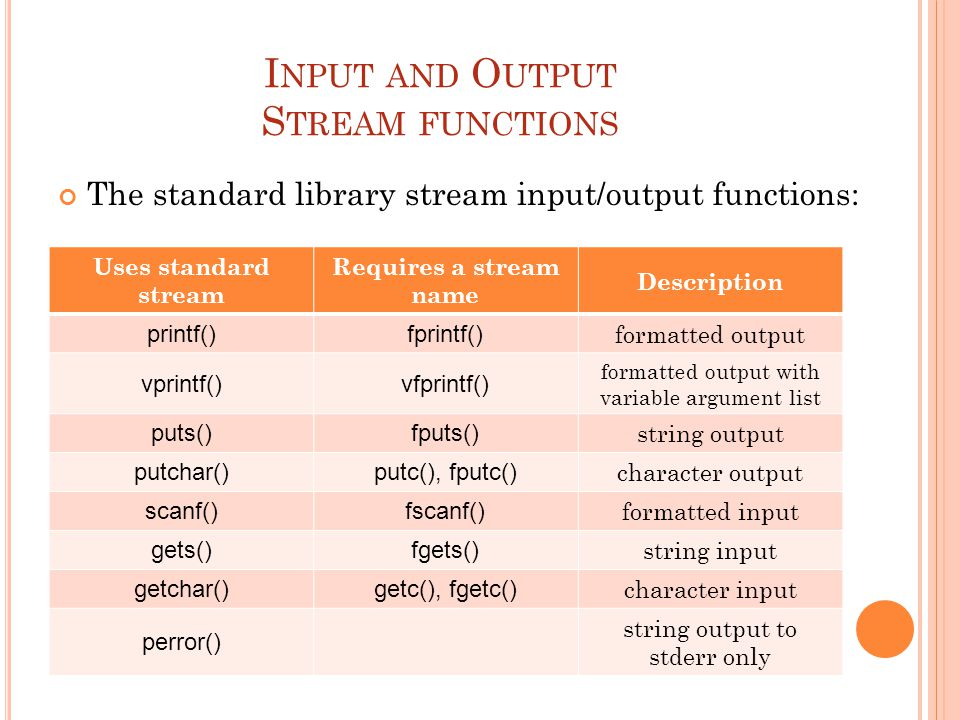 I NPUT AND O UTPUT S TREAM FUNCTIONS The standard library stream input/output functions: Uses standard stream Requires a stream name Description printf()fprintf() formatted output vprintf()vfprintf() formatted output with variable argument list puts()fputs() string output putchar()putc(), fputc() character output scanf()fscanf() formatted input gets()fgets() string input getchar()getc(), fgetc() character input perror() string output to stderr only