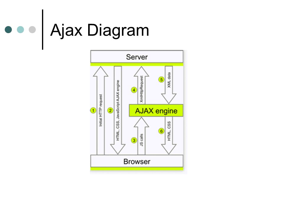 Ajax Diagram
