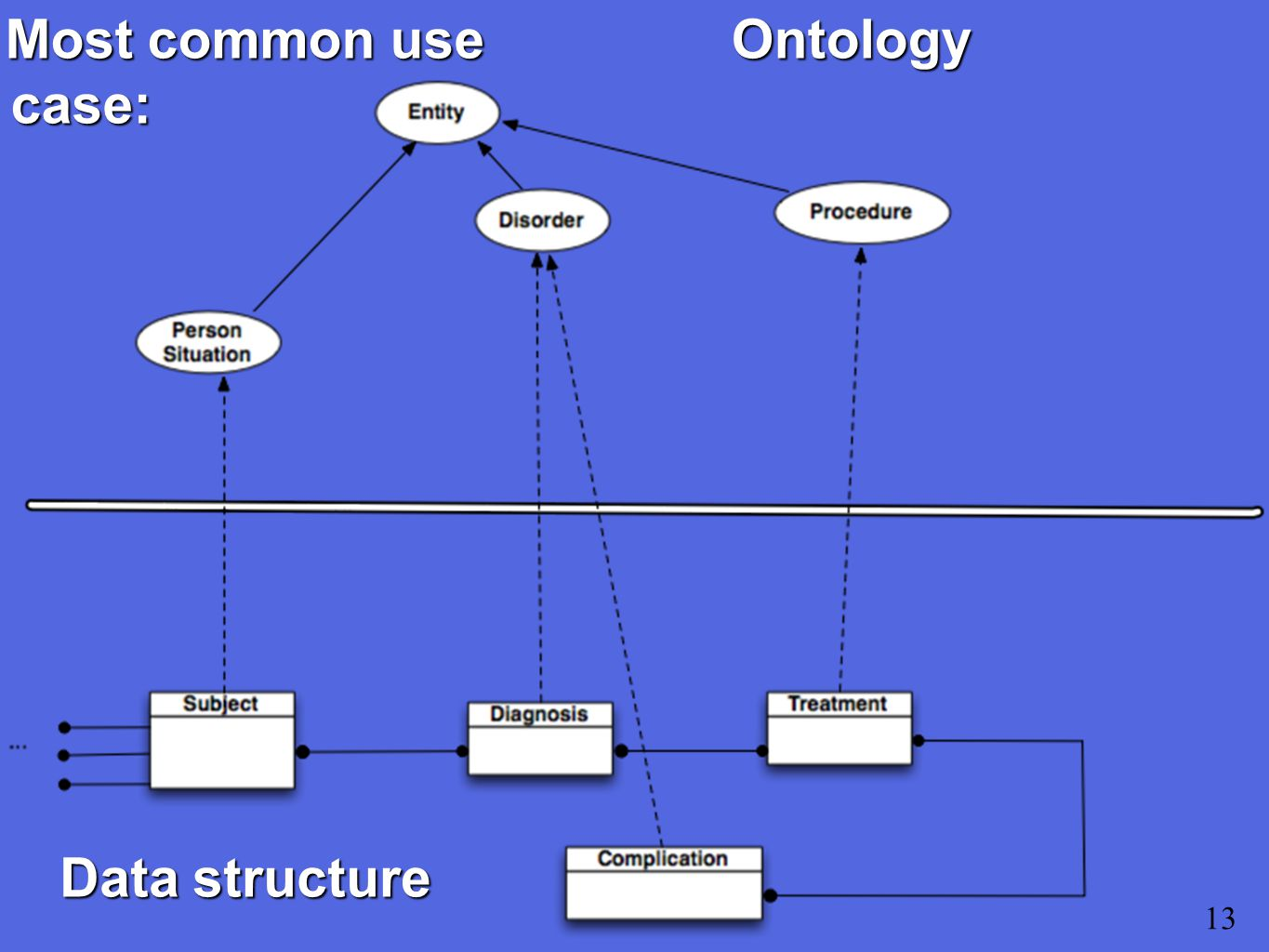 Most common use case: 13 Data structure Ontology