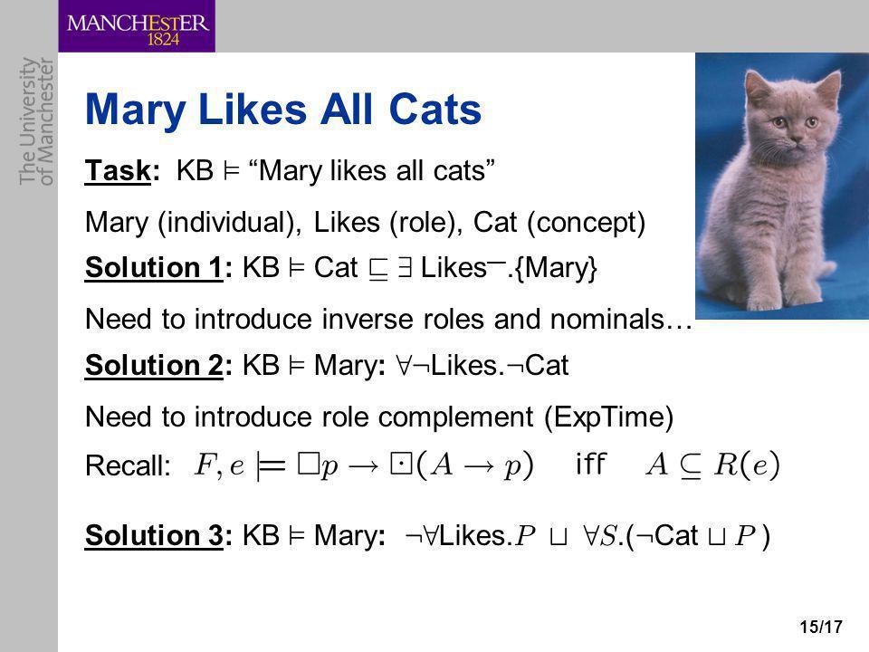 """15/17 Mary Likes All Cats Task: KB ² """"Mary likes all cats"""" Mary (individual), Likes (role), Cat (concept) Solution 1: KB ² Cat v 9 Likes —.{Mary} Need"""