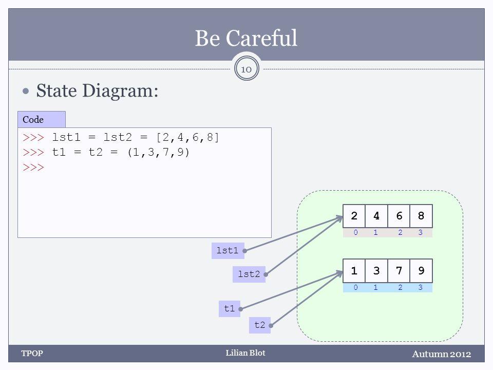 Lilian Blot Be Careful State Diagram: Autumn 2012 TPOP 10 >>> lst1 = lst2 = [2,4,6,8] >>> t1 = t2 = (1,3,7,9) >>> Code t1 t2 lst1 lst2 0 1 2 3 1379 24