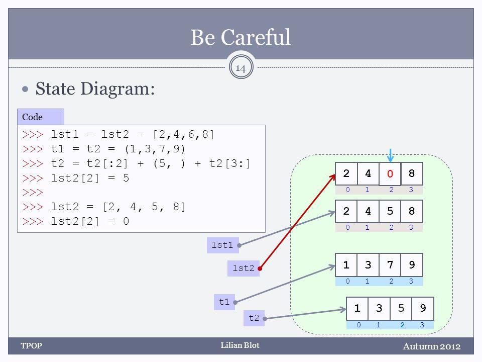 Lilian Blot Be Careful State Diagram: Autumn 2012 TPOP 14 >>> lst1 = lst2 = [2,4,6,8] >>> t1 = t2 = (1,3,7,9) >>> t2 = t2[:2] + (5, ) + t2[3:] >>> lst