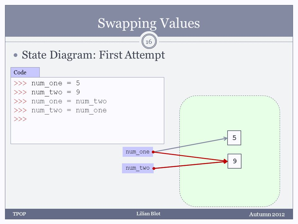 Lilian Blot Swapping Values State Diagram: First Attempt Autumn 2012 TPOP 16 >>> num_one = 5 >>> num_two = 9 >>> num_one = num_two >>> num_two = num_one >>> Code num_two num_one 5 9