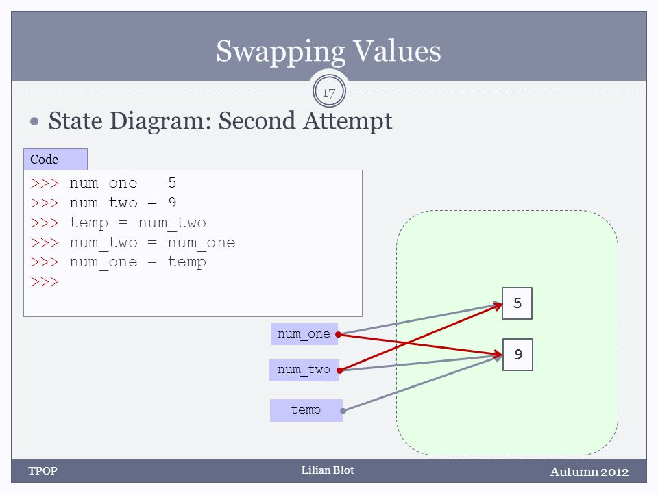 Lilian Blot Swapping Values State Diagram: Second Attempt Autumn 2012 TPOP 17 >>> num_one = 5 >>> num_two = 9 >>> temp = num_two >>> num_two = num_one
