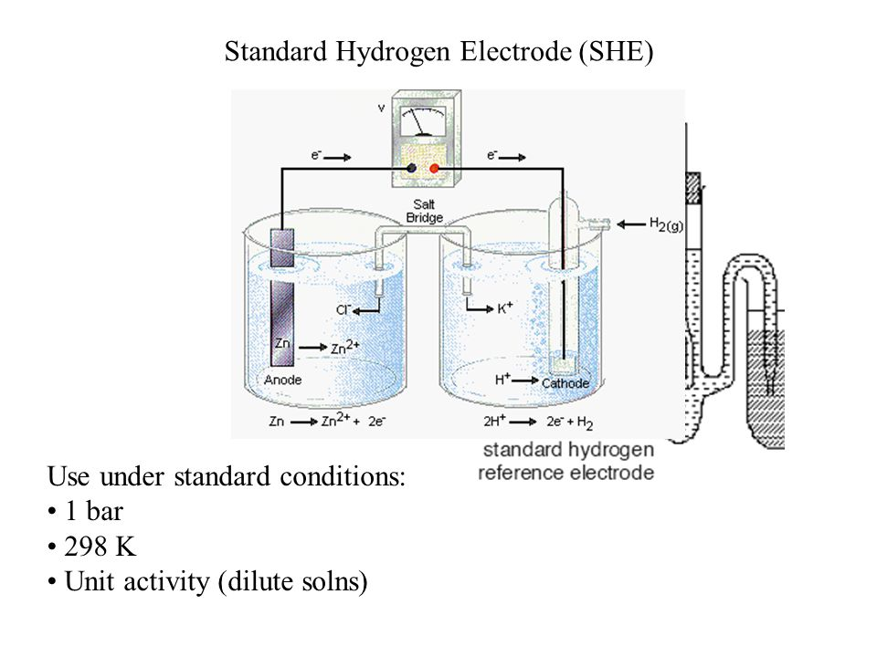 Standard Hydrogen Electrode (SHE) Use under standard conditions: 1 bar 298 K Unit activity (dilute solns)