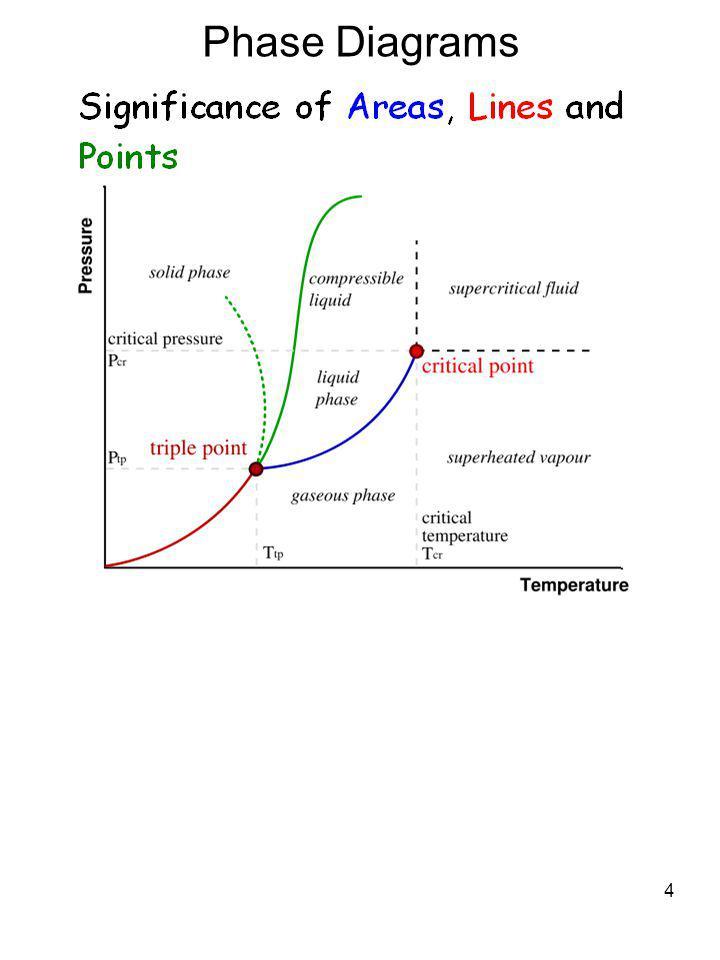 4 Phase Diagrams