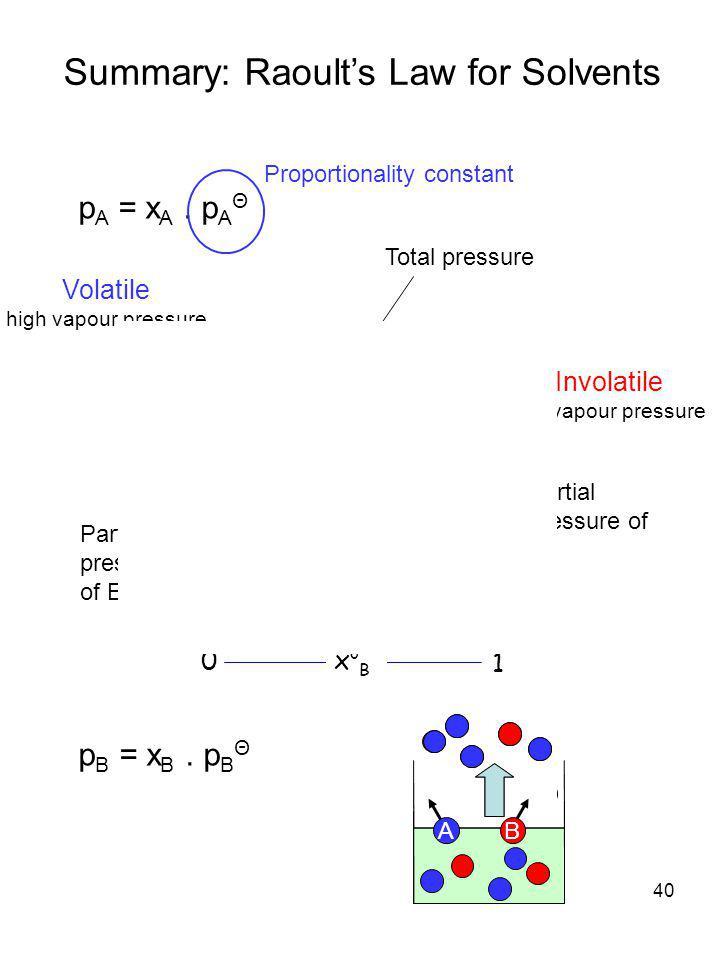 40 Summary: Raoult's Law for Solvents p A = x A. p A Θ Liquid p o A 1 0 x o A   p Partial pressure of A Total pressure 0 1 x o B Partial pressure of