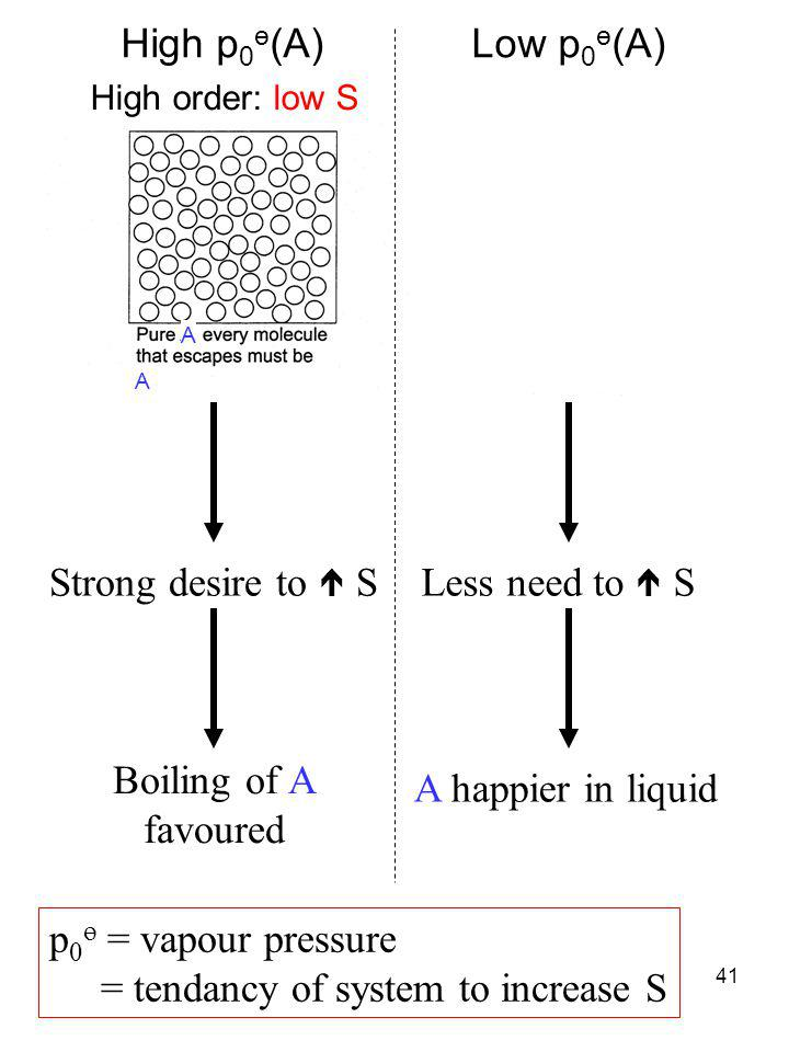 41 p 0 ө = vapour pressure = tendancy of system to increase S High order: low SLess order: higher S Strong desire to  S Boiling of A favoured Less ne