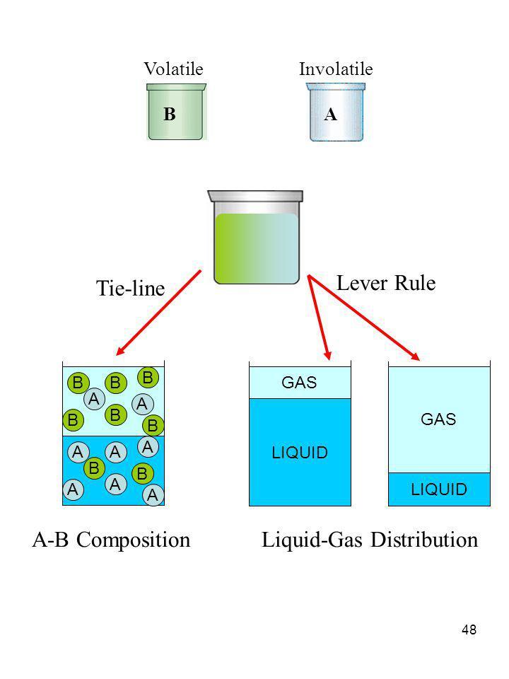 48 AA A B A A B A BB B A B B A B Tie-line LIQUID GAS LIQUID GAS Lever Rule A-B CompositionLiquid-Gas Distribution BA VolatileInvolatile