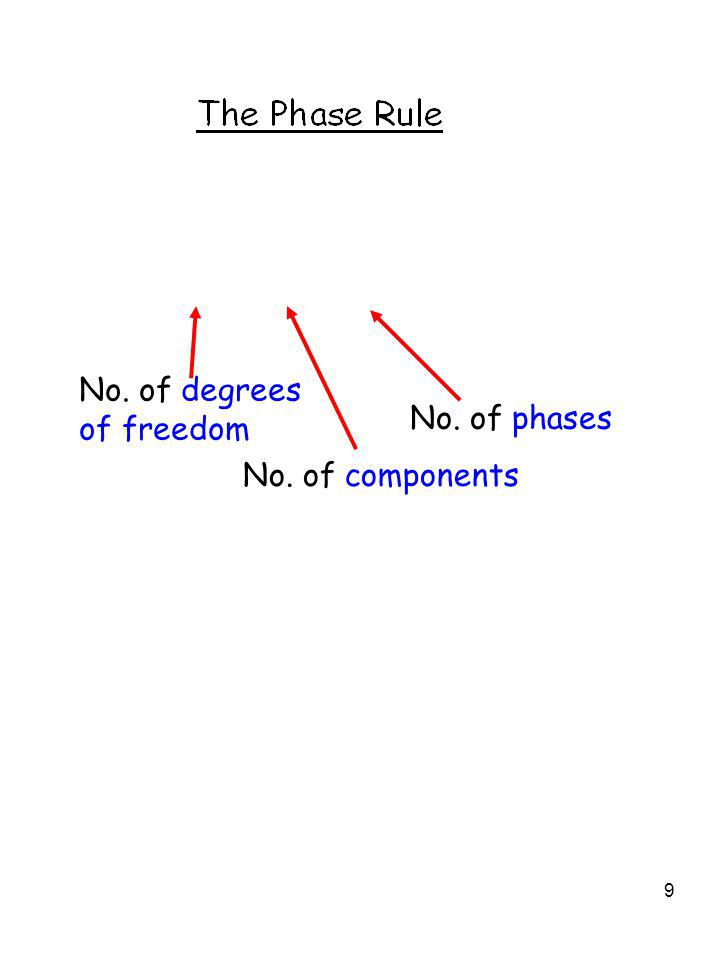 9 No. of degrees of freedom No. of components No. of phases