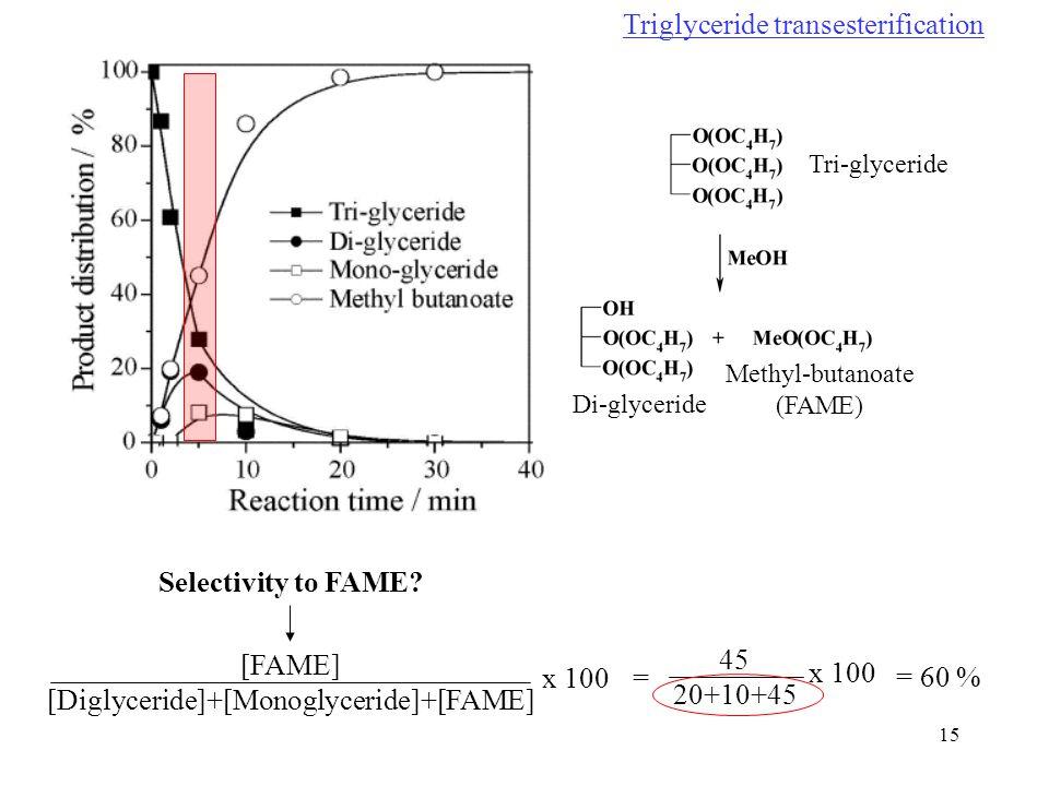 15 Triglyceride transesterification Tri-glyceride Di-glyceride Methyl-butanoate (FAME) Selectivity to FAME.