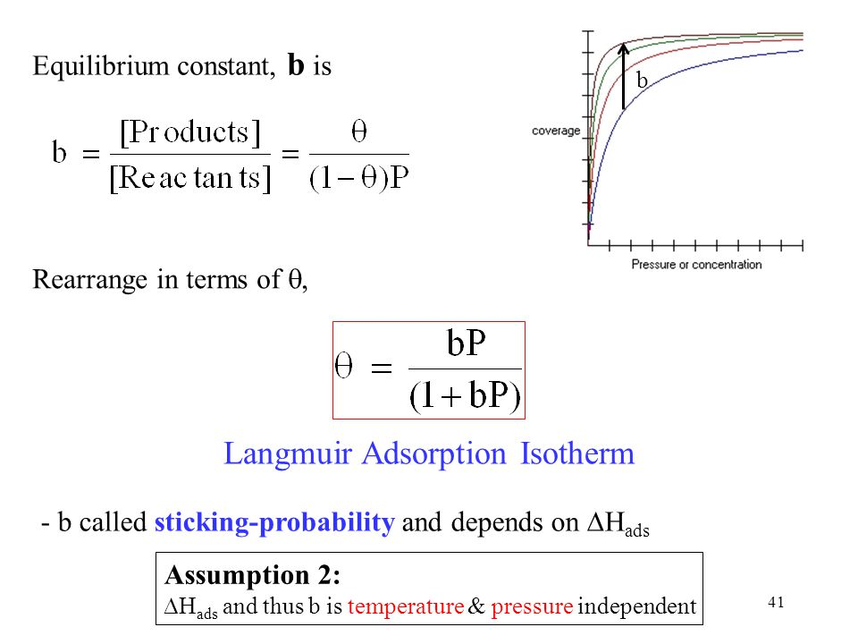 41 Equilibrium constant, b is Rearrange in terms of , Langmuir Adsorption Isotherm - b called sticking-probability and depends on  H ads Assumption