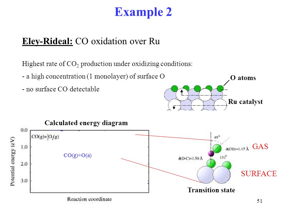 51 Ru catalyst O atoms Eley-Rideal: CO oxidation over Ru Highest rate of CO 2 production under oxidizing conditions: - a high concentration (1 monolay