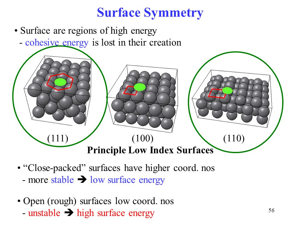 "56 Surface Symmetry (111) (100)(110) Surface are regions of high energy - cohesive energy is lost in their creation ""Close-packed"" surfaces have highe"