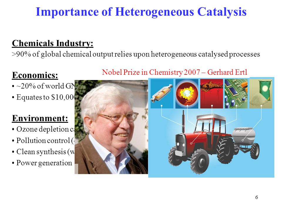 6 Importance of Heterogeneous Catalysis Chemicals Industry: >90% of global chemical output relies upon heterogeneous catalysed processes Economics: ~2