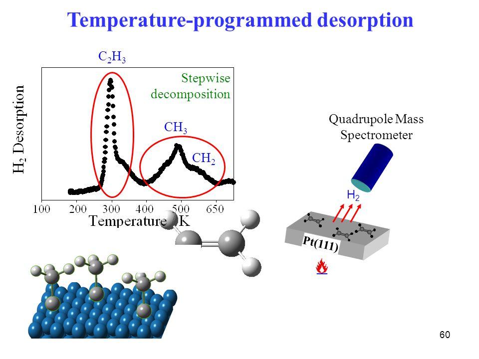 60 Quadrupole Mass Spectrometer H2H2 Temperature-programmed desorption Pt(111) Stepwise decomposition C2H3C2H3 CH 3 CH 2