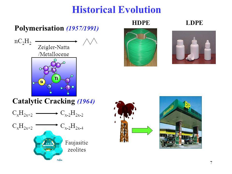 7 Faujasitic zeolites Polymerisation (1957/1991) Zeigler-Natta /Metallocene nC 2 H 2 Catalytic Cracking (1964) C x H 2x+2 C x-2 H 2x-2 C x H 2x+2 C x-2 H 2x-4 HDPELDPE Historical Evolution