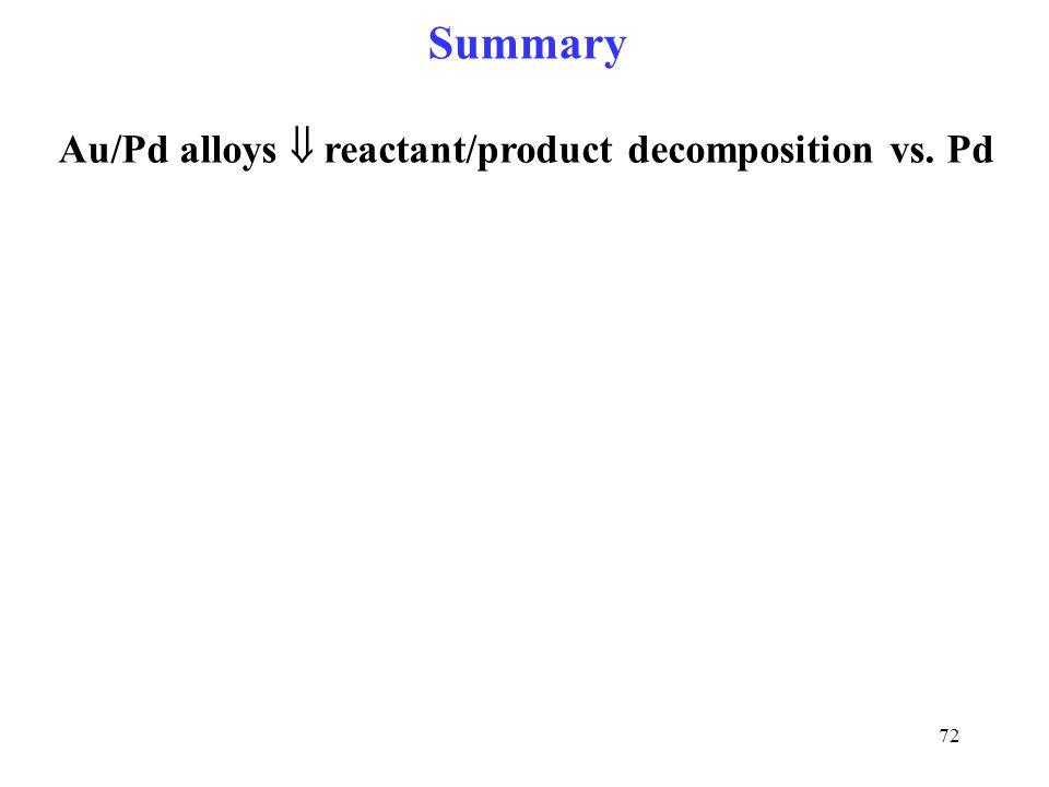72 Summary Au/Pd alloys  reactant/product decomposition vs.