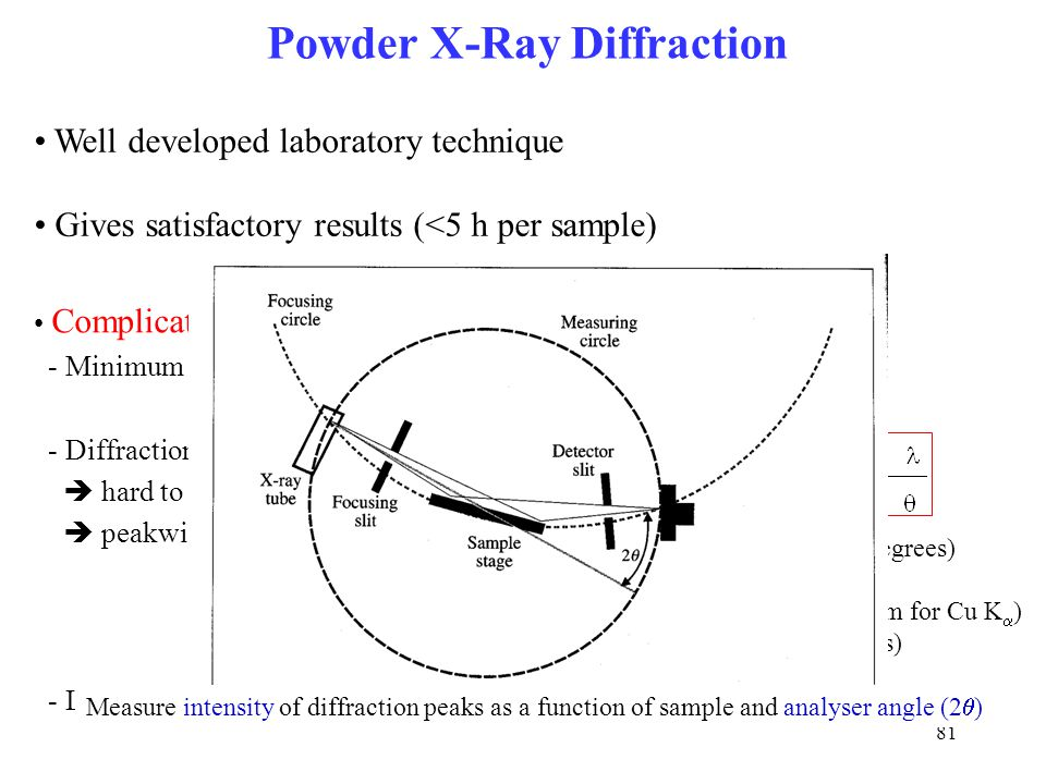 81 Well developed laboratory technique Gives satisfactory results (<5 h per sample) Powder X-Ray Diffraction Complications - Minimum amount of materia