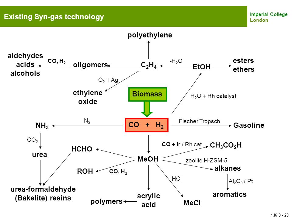 Imperial College London Existing Syn-gas technology Biomass CO + H 2 Gasoline Fischer Tropsch MeOH CH 3 CO 2 H alkanes aromatics MeCl ROH HCHO N2N2 NH