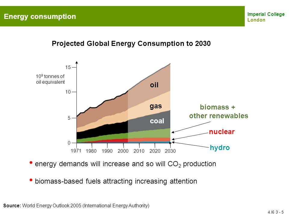 Imperial College London Energy consumption oil gas coal biomass + other renewables nuclear hydro Projected Global Energy Consumption to 2030 1971 1980