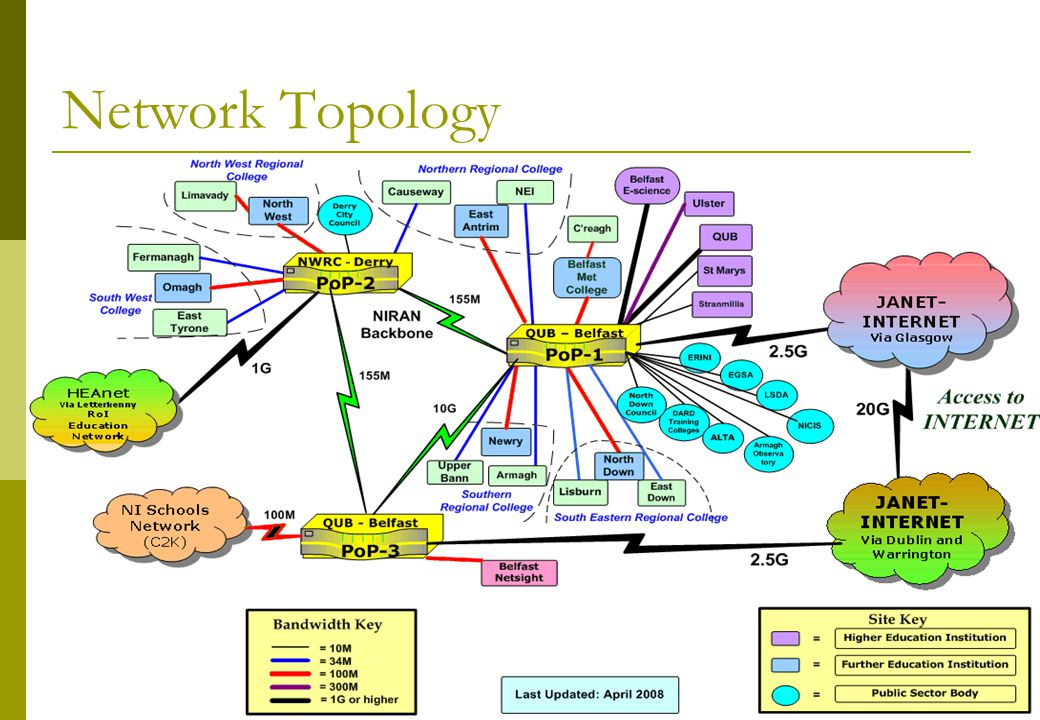 April 2008Awareness Day5 Network Topology