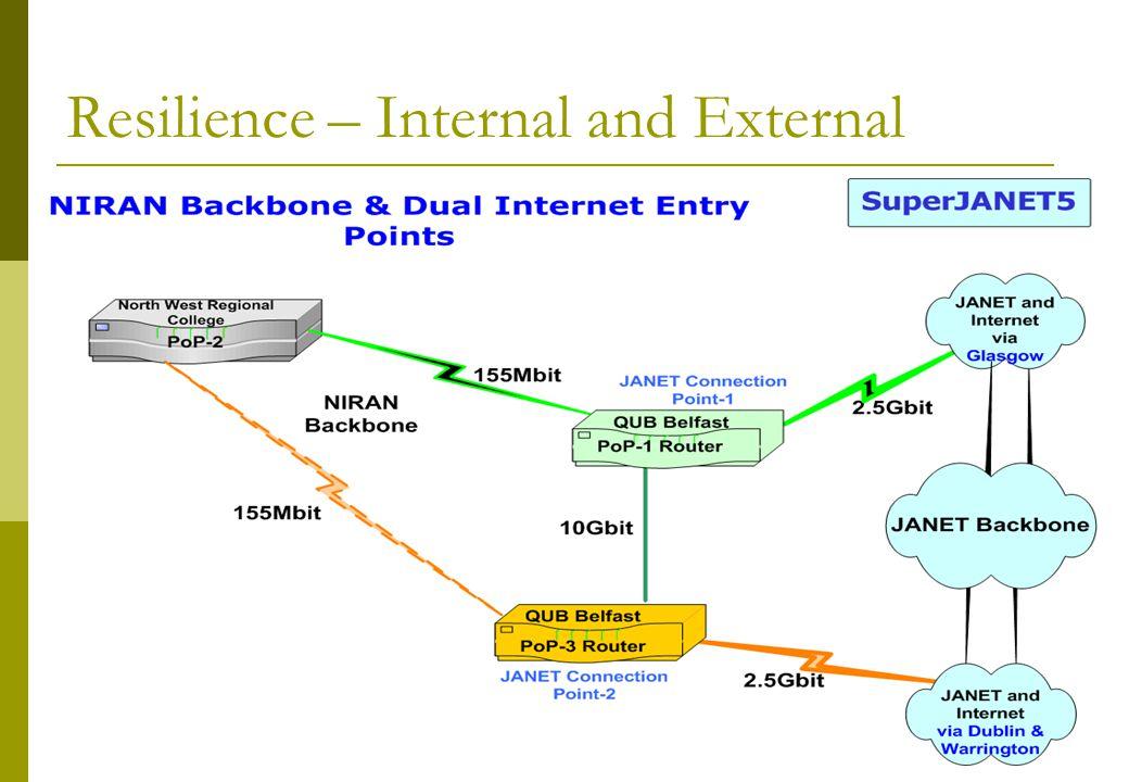 April 2008Awareness Day6 Resilience – Internal and External