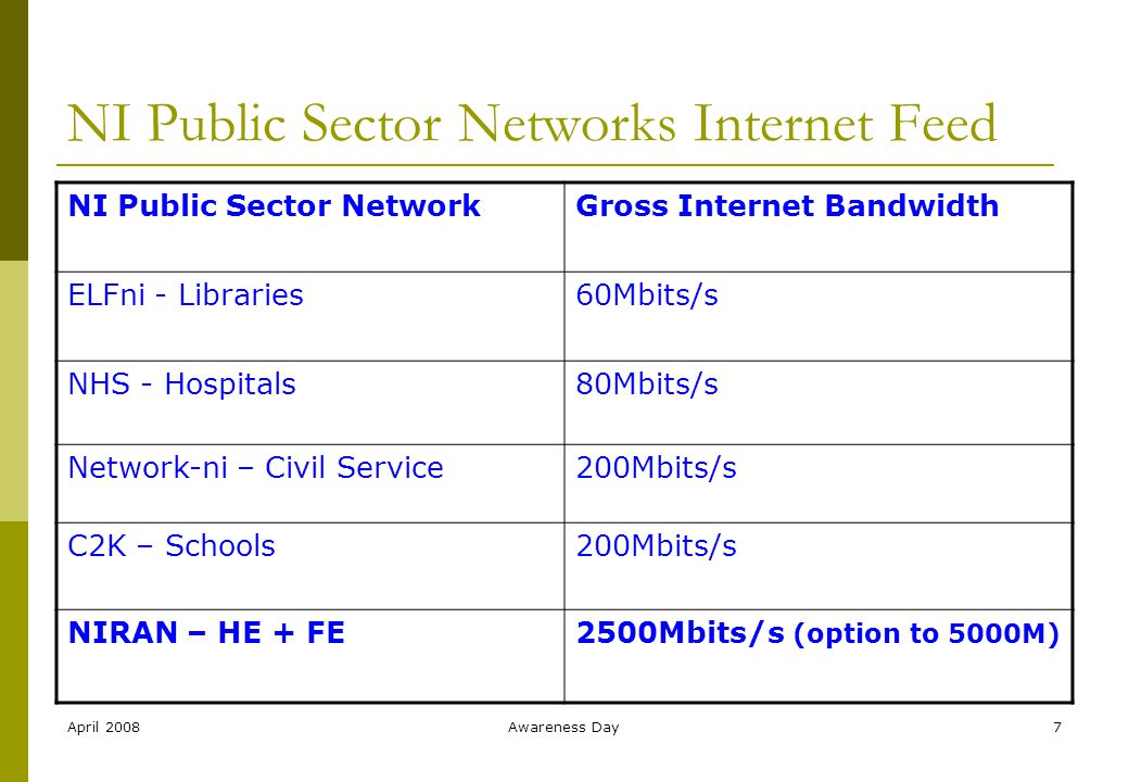 April 2008Awareness Day7 NI Public Sector Networks Internet Feed NI Public Sector NetworkGross Internet Bandwidth ELFni - Libraries60Mbits/s NHS - Hospitals80Mbits/s Network-ni – Civil Service200Mbits/s C2K – Schools200Mbits/s NIRAN – HE + FE2500Mbits/s (option to 5000M)