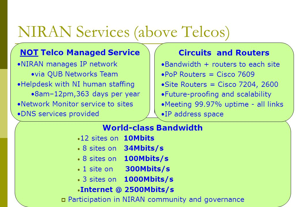 April 2008Awareness Day8 NIRAN Services (above Telcos) World-class Bandwidth 12 sites on 10Mbits 8 sites on 34Mbits/s 8 sites on 100Mbits/s 1 site on 300Mbits/s 3 sites on 1000Mbits/s Internet @ 2500Mbits/s  Participation in NIRAN community and governance NOT Telco Managed Service NIRAN manages IP network via QUB Networks Team Helpdesk with NI human staffing 8am–12pm,363 days per year Network Monitor service to sites DNS services provided Circuits and Routers Bandwidth + routers to each site PoP Routers = Cisco 7609 Site Routers = Cisco 7204, 2600 Future-proofing and scalability Meeting 99.97% uptime - all links IP address space