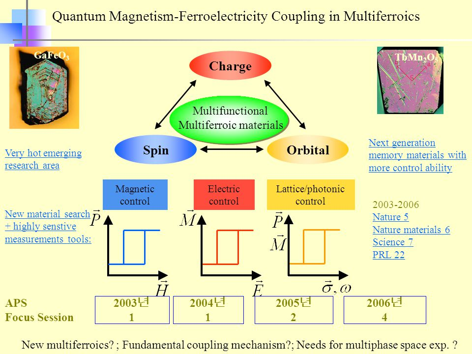 SpinOrbital Charge Multifunctional Multiferroic materials Magnetic control Electric control Lattice/photonic control Quantum Magnetism-Ferroelectricity Coupling in Multiferroics GaFeO 3 TbMn 2 O 5 Next generation memory materials with more control ability APS Focus Session 2003 년 1 2004 년 1 2005 년 2 2006 년 4 New material search + highly senstive measurements tools: 2003-2006 Nature 5 Nature materials 6 Science 7 PRL 22 Very hot emerging research area New multiferroics.
